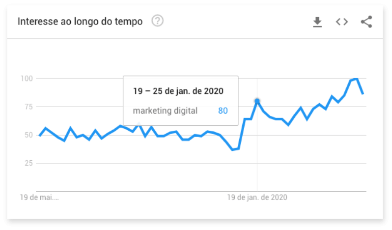 Gráfico do Google Trends buscas crescimento das buscas por marketing digital nos últimos 12 meses.